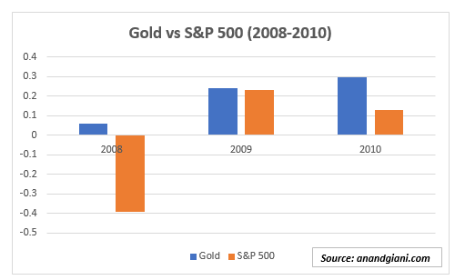 Gold vs S&P (US equity) performance during 2008-10 recession.